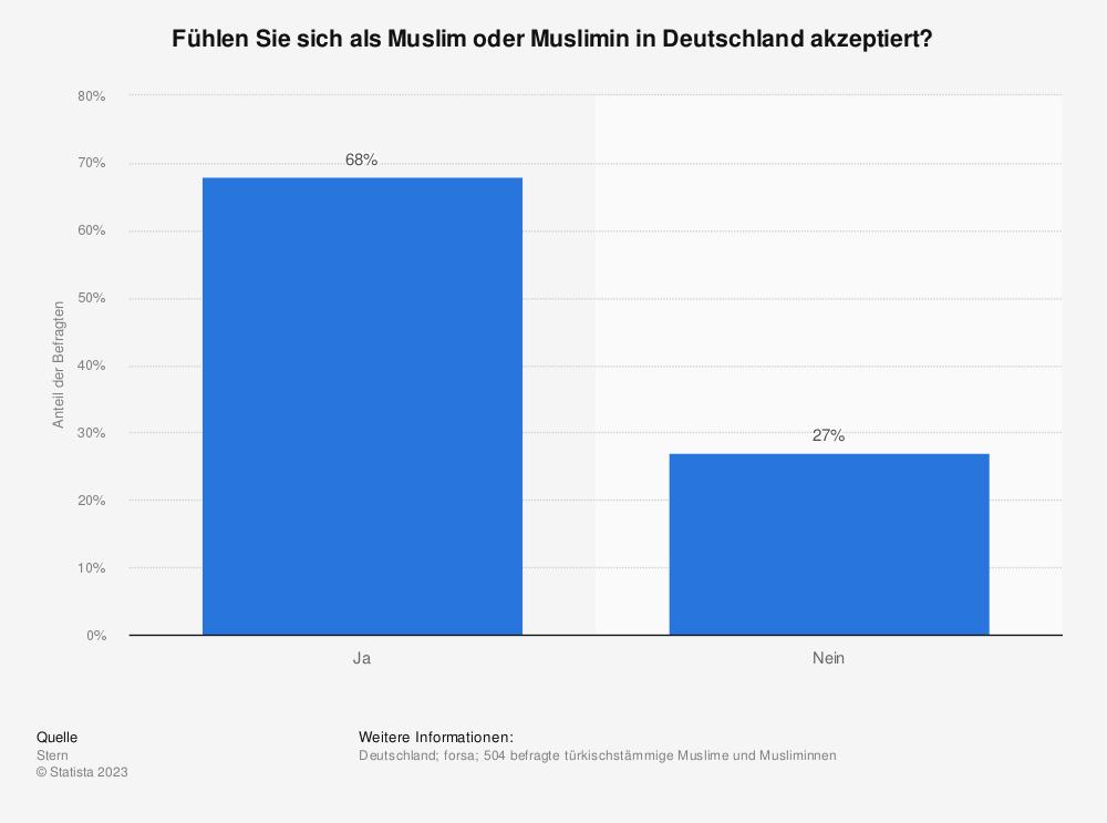 Statistik: Fühlen Sie sich als Muslim oder Muslimin in Deutschland akzeptiert?  | Statista