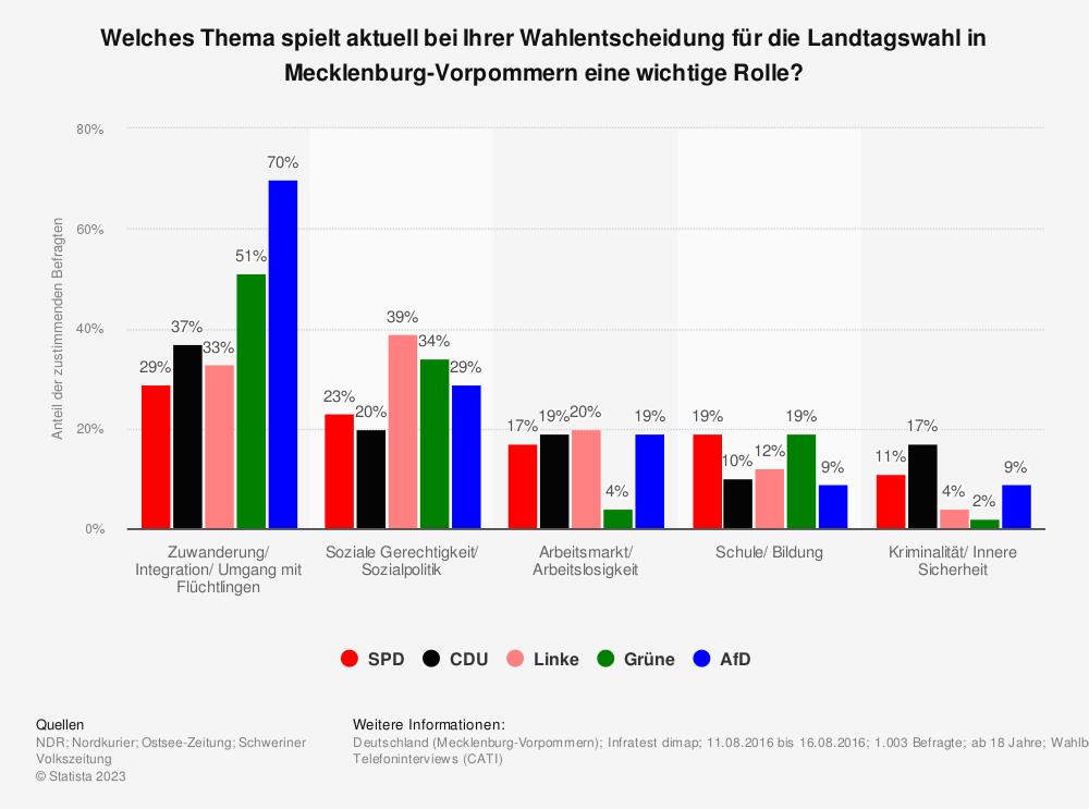 Statistik: Welches Thema spielt aktuell bei Ihrer Wahlentscheidung für die Landtagswahl in Mecklenburg-Vorpommern eine wichtige Rolle? | Statista