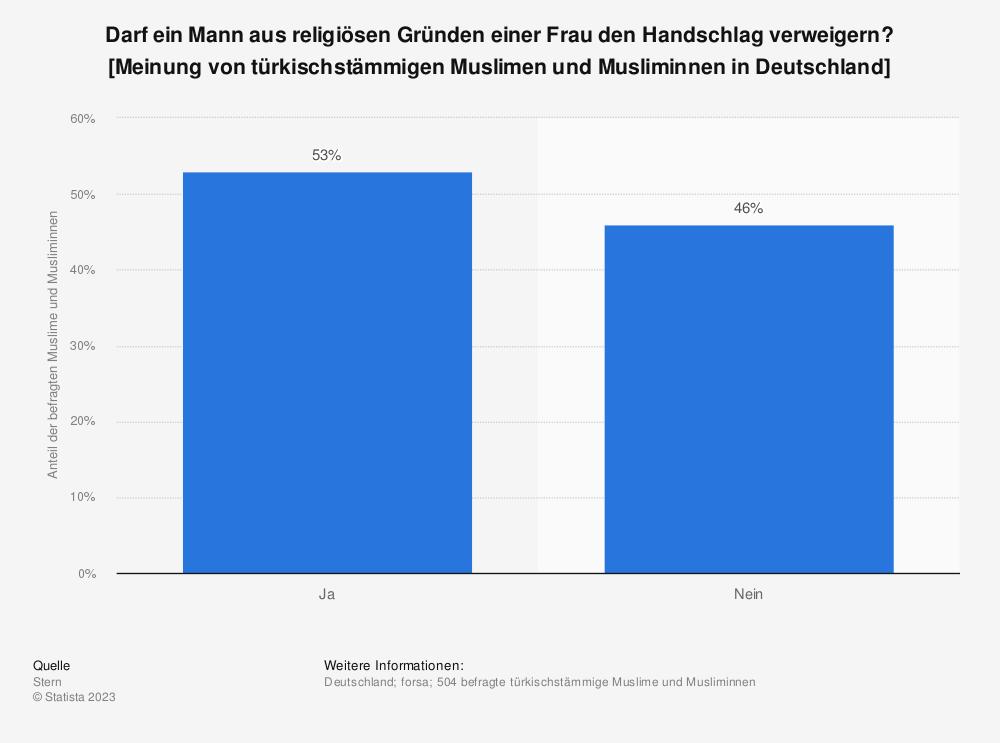 Statistik: Darf ein Mann aus religiösen Gründen einer Frau den Handschlag verweigern? [Meinung von türkischstämmigen Muslimen und Musliminnen in Deutschland] | Statista