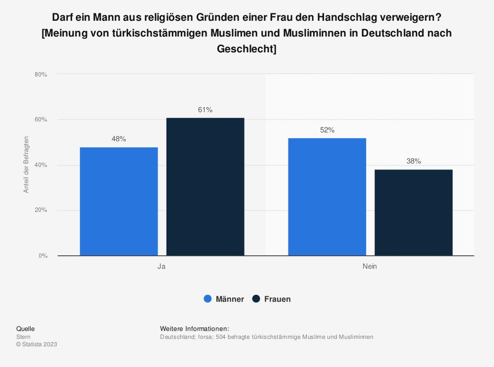 Statistik: Darf ein Mann aus religiösen Gründen einer Frau den Handschlag verweigern? [Meinung von türkischstämmigen Muslimen und Musliminnen in Deutschland nach Geschlecht] | Statista