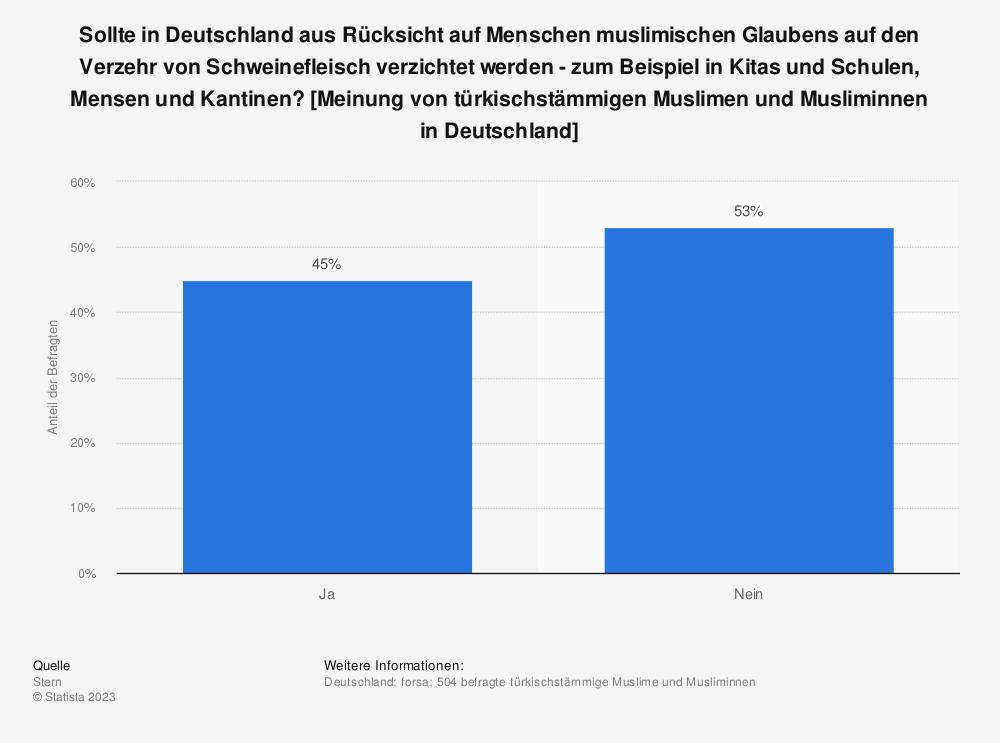 Statistik: Sollte in Deutschland aus Rücksicht auf Menschen muslimischen Glaubens auf den Verzehr von Schweinefleisch verzichtet werden - zum Beispiel in Kitas und Schulen, Mensen und Kantinen? [Meinung von türkischstämmigen Muslimen und Musliminnen in Deutschland] | Statista