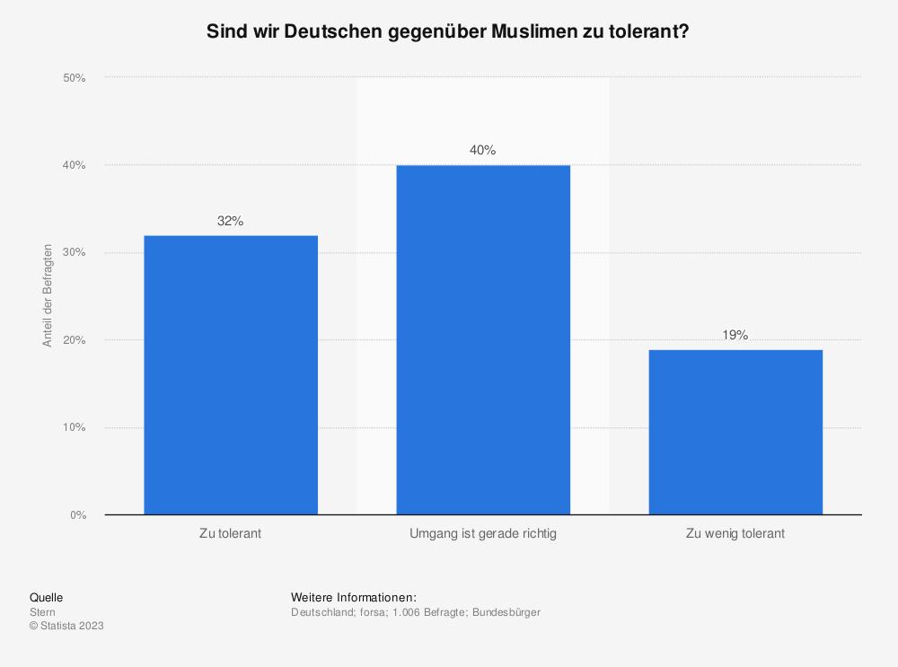 Statistik: Sind wir Deutschen gegenüber Muslimen zu tolerant? | Statista