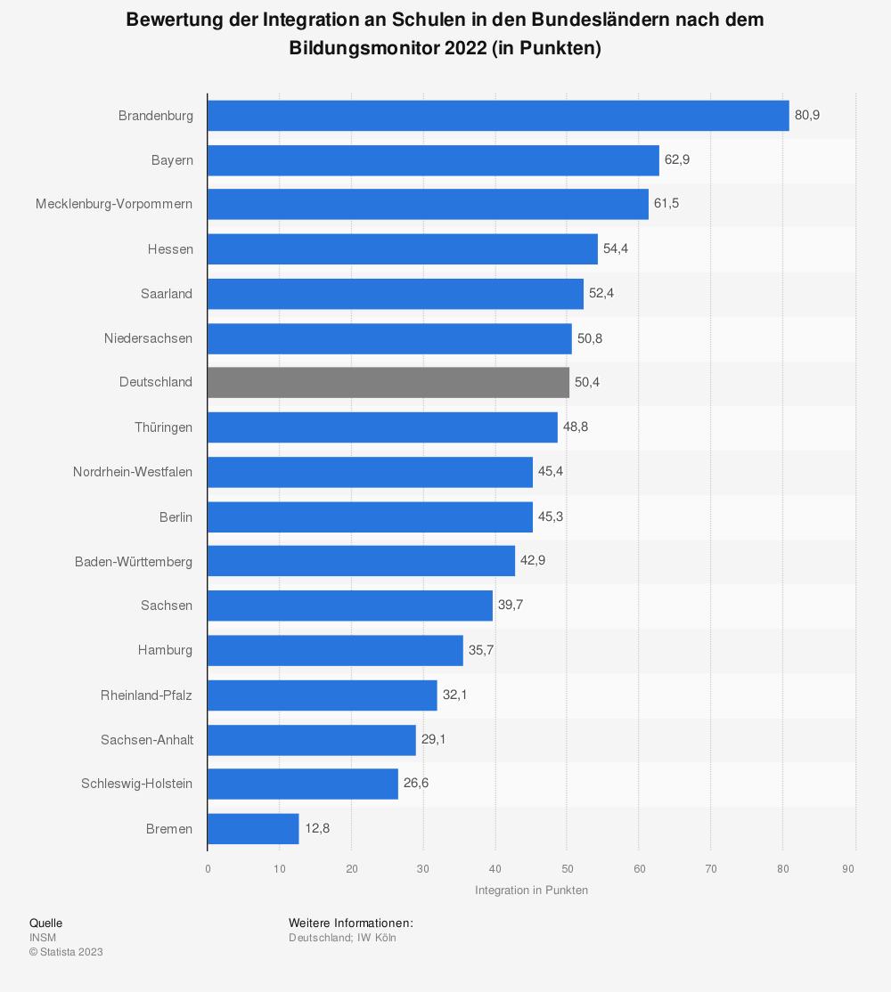 Statistik: Bewertung der Integration an Schulen in den Bundesländern nach dem Bildungsmonitor 2018 (in Punkten) | Statista