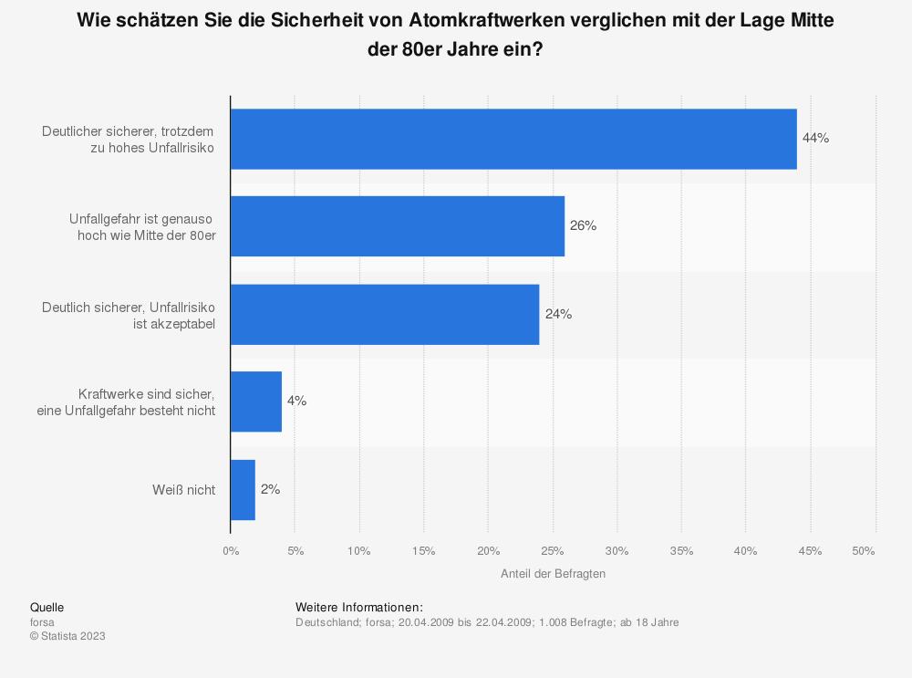 Statistik: Wie schätzen Sie die Sicherheit von Atomkraftwerken verglichen mit der Lage Mitte der 80er Jahre ein? | Statista