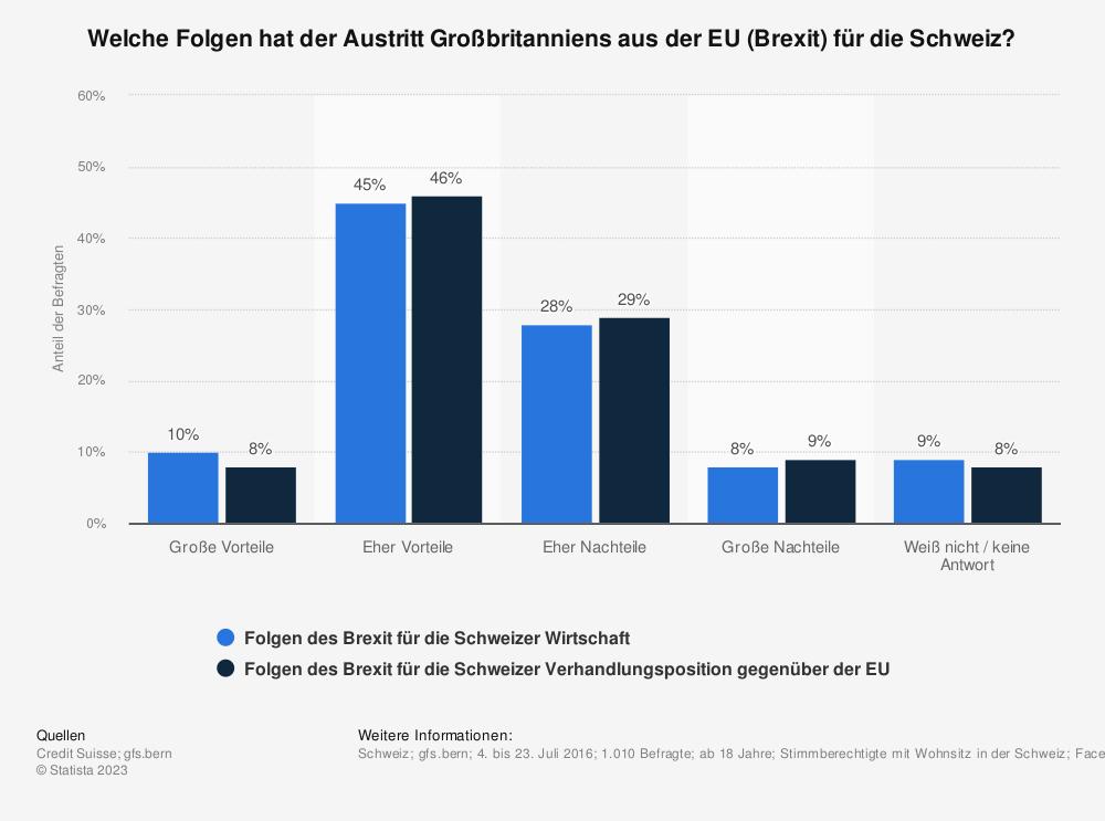 Statistik: Welche Folgen hat der Austritt Großbritanniens aus der EU (Brexit) für die Schweiz? | Statista