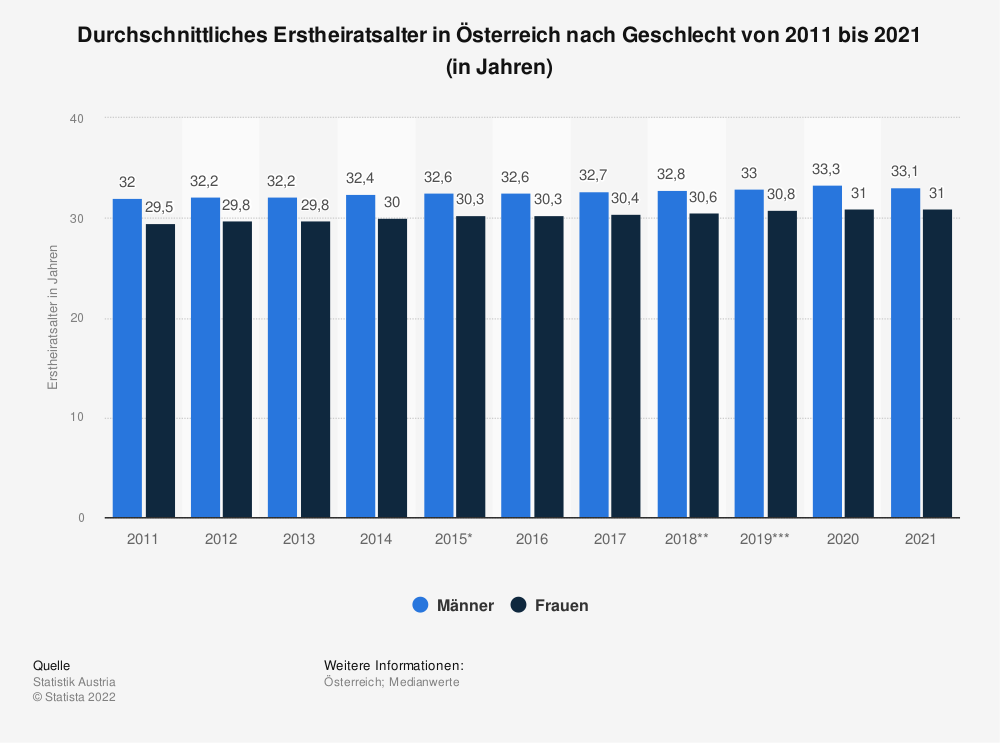 Statistik: Durchschnittliches Erstheiratsalter in Österreich nach Geschlecht von 2009 bis 2019 (in Jahren) | Statista