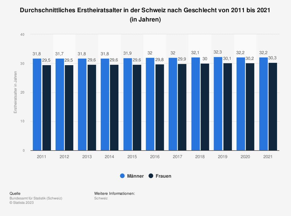 Statistik: Durchschnittliches Heiratsalter von Männern und Frauen in der Schweiz von 2008 bis 2018 | Statista