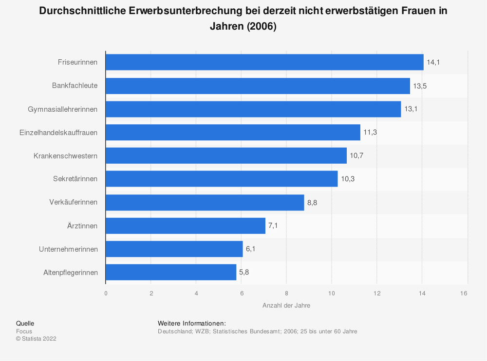 Statistik: Durchschnittliche Erwerbsunterbrechung bei derzeit nicht erwerbstätigen Frauen in Jahren (2006) | Statista