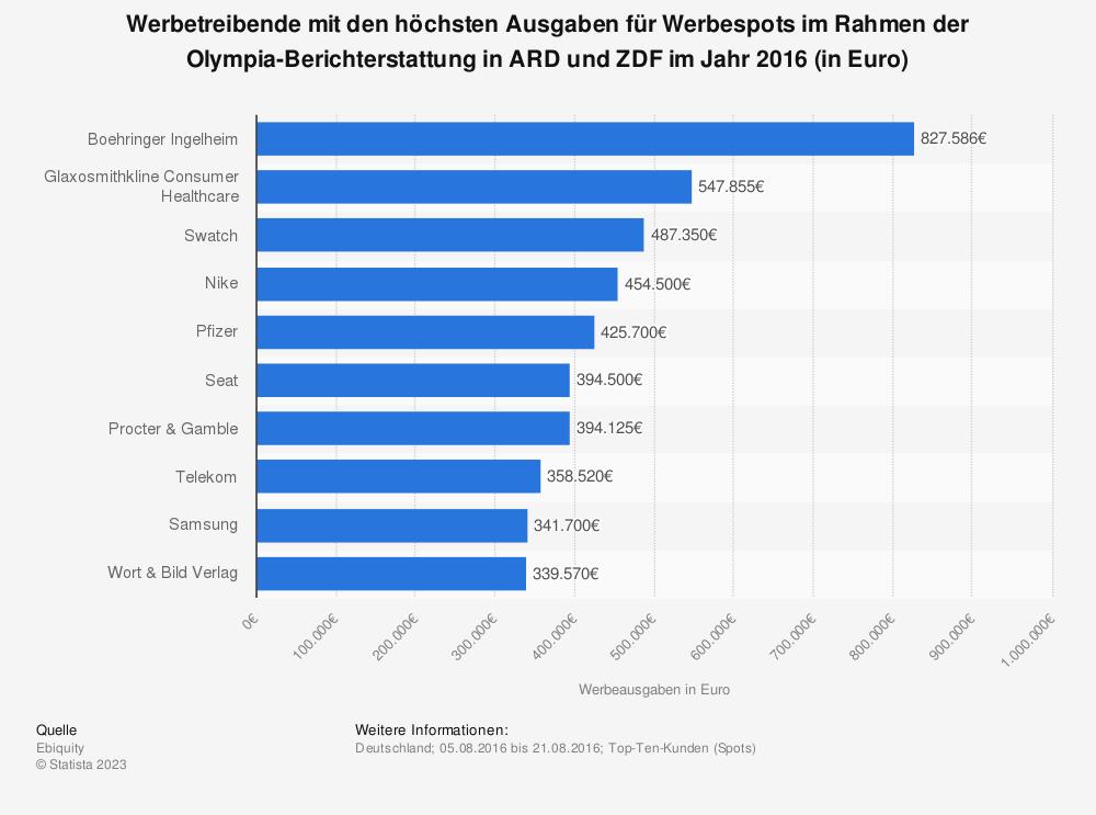 Statistik: Werbetreibende mit den höchsten Ausgaben für Werbespots im Rahmen der Olympia-Berichterstattung in ARD und ZDF im Jahr 2016 (in Euro) | Statista