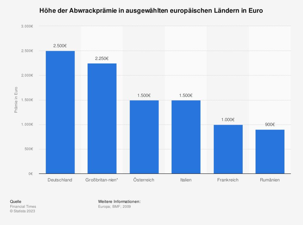 Statistik: Höhe der Abwrackprämie in ausgewählten europäischen Ländern in Euro | Statista