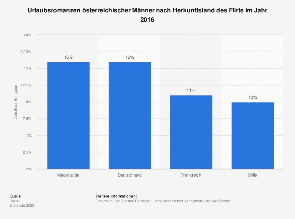 Statistik: Urlaubsromanzen österreichischer Männer nach Herkunftsland des Flirts im Jahr 2016   Statista