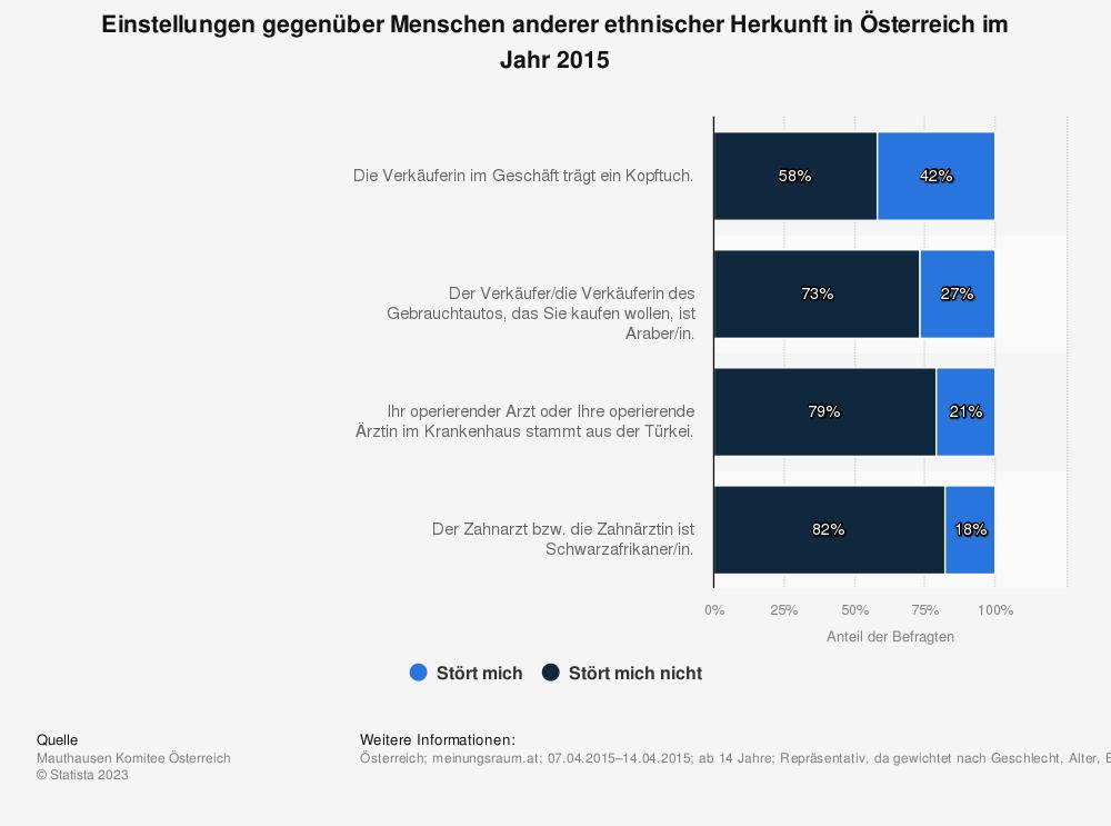 Statistik: Einstellungen gegenüber Menschen anderer ethnischer Herkunft in Österreich im Jahr 2015 | Statista