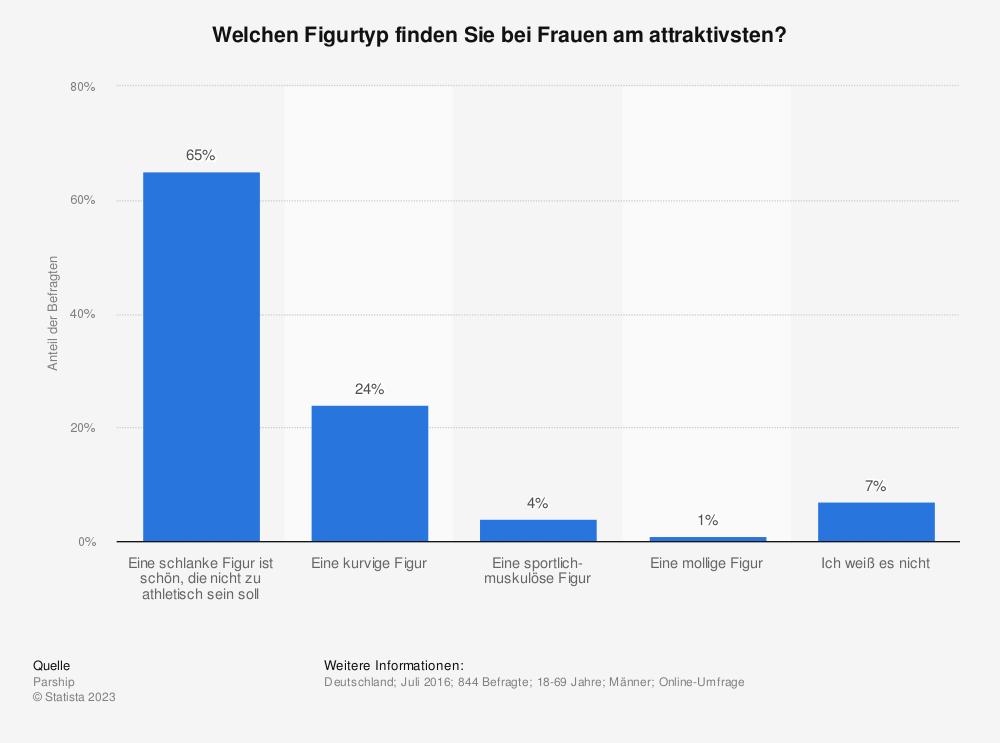 Statistik: Welchen Figurtyp finden Sie bei Frauen am attraktivsten? | Statista