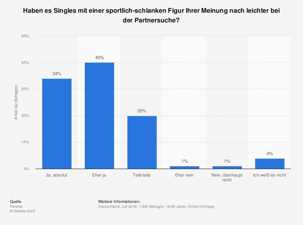 Statistik: Haben es Singles mit einer sportlich-schlanken Figur Ihrer Meinung nach leichter bei der Partnersuche? | Statista