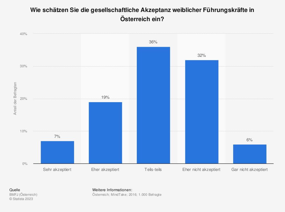 Statistik: Wie schätzen Sie die gesellschaftliche Akzeptanz weiblicher Führungskräfte in Österreich ein? | Statista