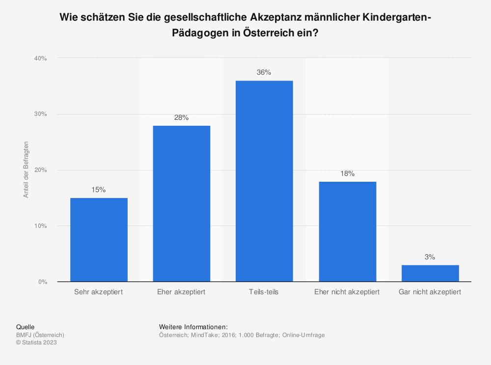 Statistik: Wie schätzen Sie die gesellschaftliche Akzeptanz männlicher Kindergarten-Pädagogen in Österreich ein?   Statista