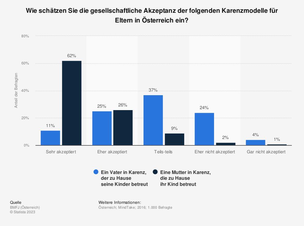 Statistik: Wie schätzen Sie die gesellschaftliche Akzeptanz der folgenden Karenzmodelle für Eltern in Österreich ein? | Statista