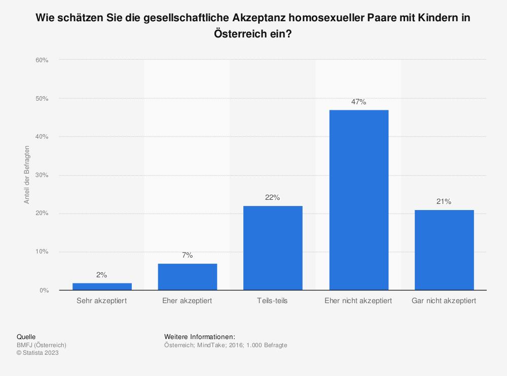Statistik: Wie schätzen Sie die gesellschaftliche Akzeptanz homosexueller Paare mit Kindern in Österreich ein? | Statista