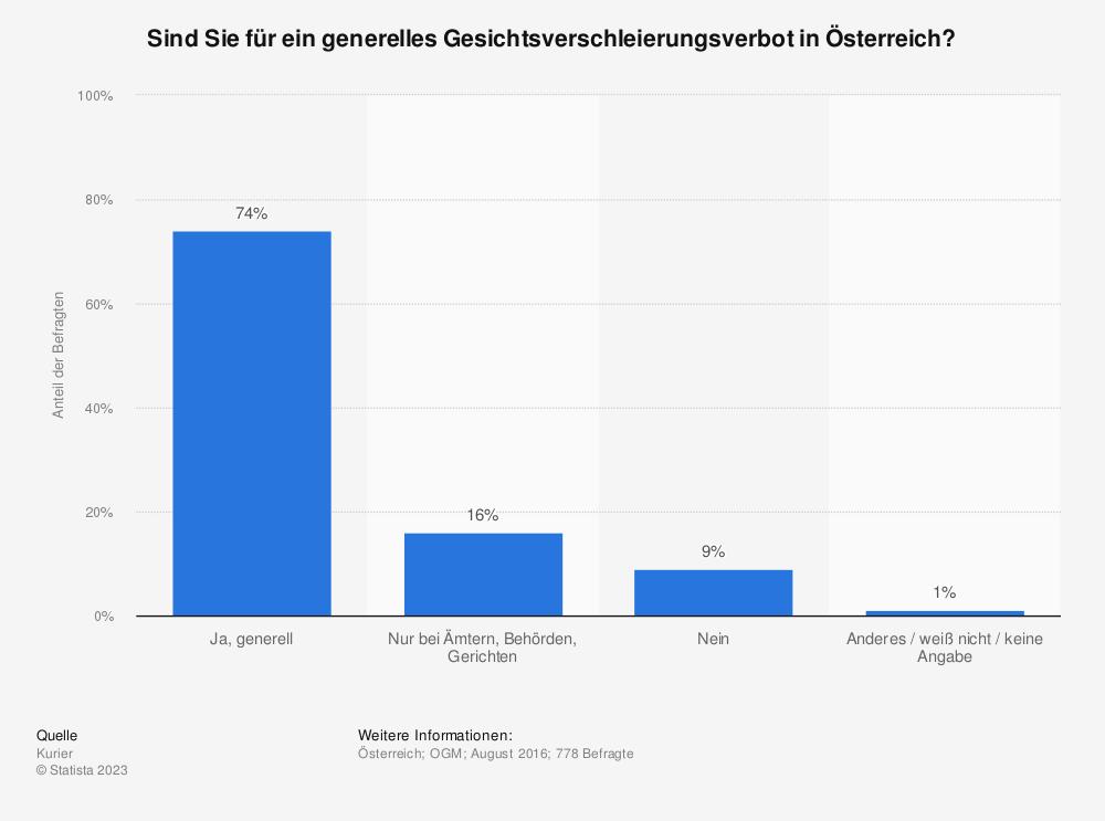 Statistik: Sind Sie für ein generelles Gesichtsverschleierungsverbot in Österreich? | Statista
