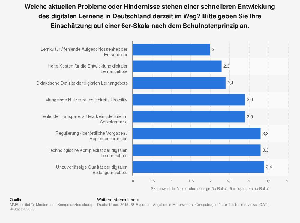 Statistik: Welche aktuellen Probleme oder Hindernisse stehen einer schnelleren Entwicklung des digitalen Lernens in Deutschland derzeit im Weg? Bitte geben Sie Ihre Einschätzung auf einer 6er-Skala nach dem Schulnotenprinzip an. | Statista