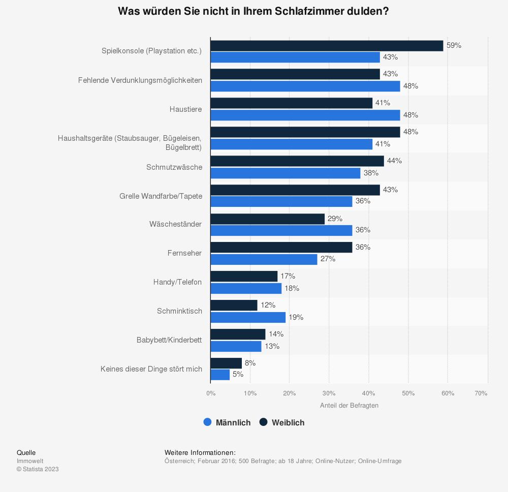 Statistik: Was würden Sie nicht in Ihrem Schlafzimmer dulden? | Statista