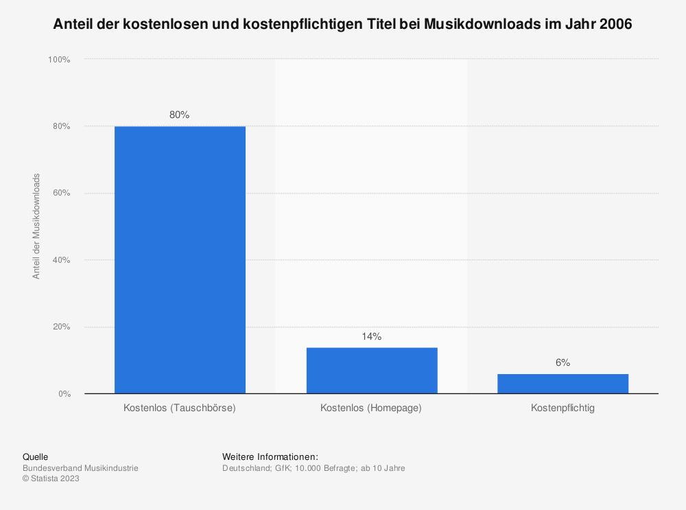 Statistik: Anteil der kostenlosen und kostenpflichtigen Titel bei Musikdownloads im Jahr 2006 | Statista