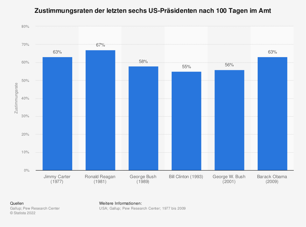 Statistik: Zustimmungsraten der letzten sechs US-Präsidenten nach 100 Tagen im Amt | Statista