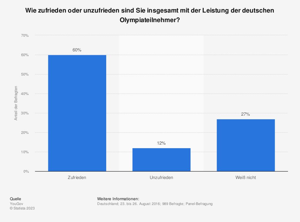 Statistik: Wie zufrieden oder unzufrieden sind Sie insgesamt mit der Leistung der deutschen Olympiateilnehmer? | Statista