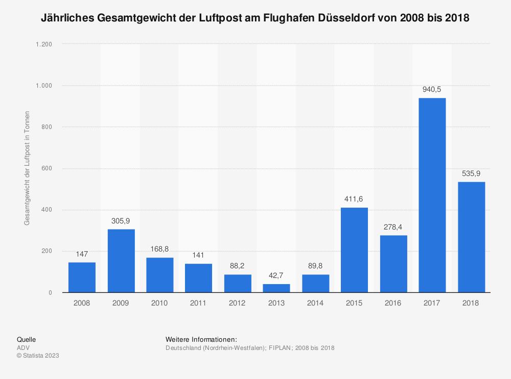 Statistik: Jährliches Gesamtgewicht der Luftpost am Flughafen Düsseldorf von 2008 bis 2018 | Statista