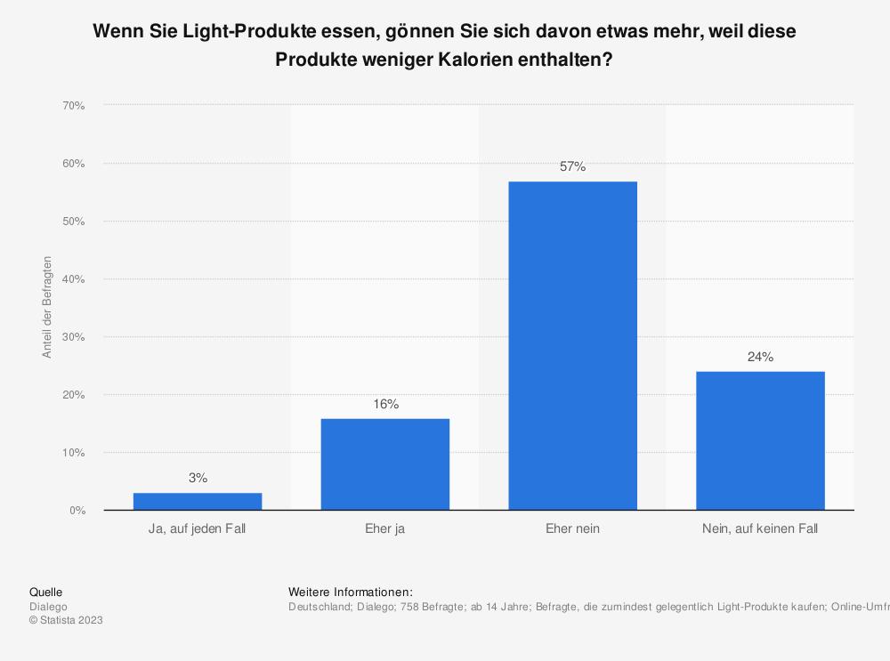 Statistik: Wenn Sie Light-Produkte essen, gönnen Sie sich davon etwas mehr, weil diese Produkte weniger Kalorien enthalten? | Statista