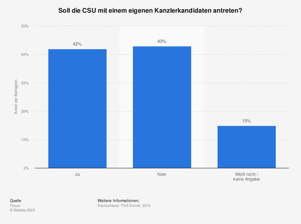 Statistik: Soll die CSU mit einem eigenen Kanzlerkandidaten antreten? | Statista