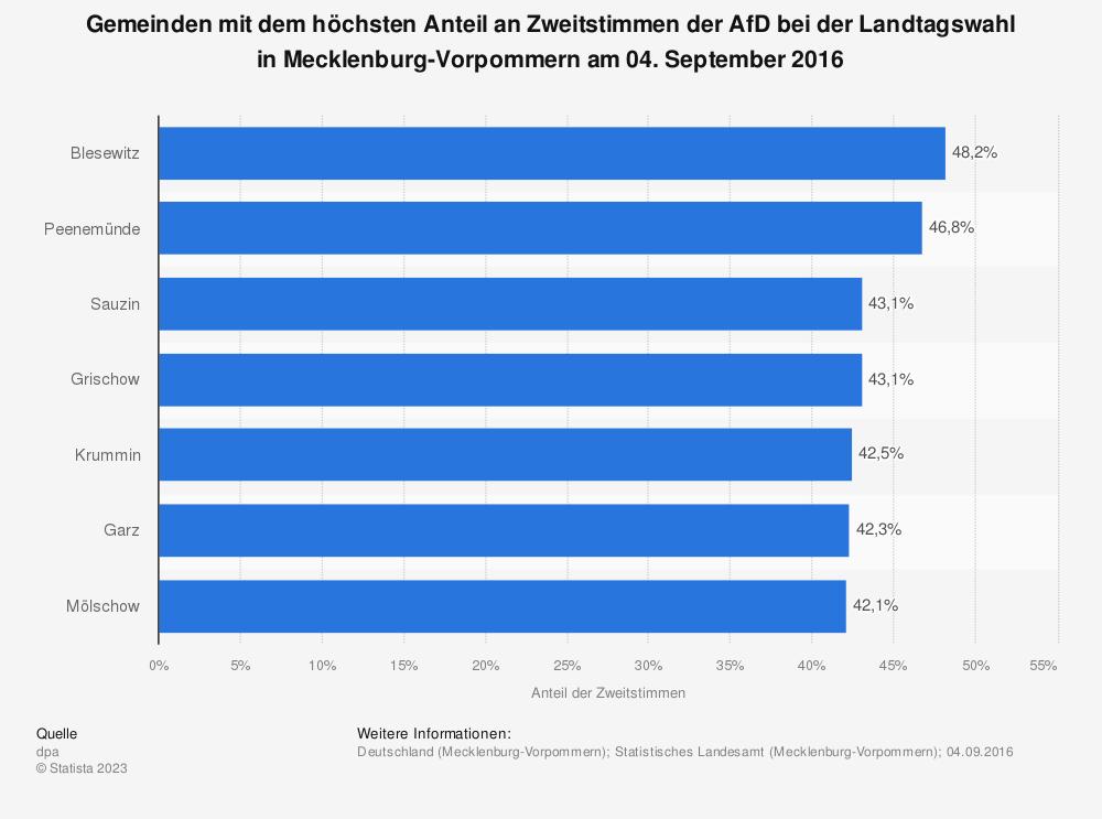 Statistik: Gemeinden mit dem höchsten Anteil an Zweitstimmen der AfD bei der Landtagswahl in Mecklenburg-Vorpommern am 04. September 2016 | Statista