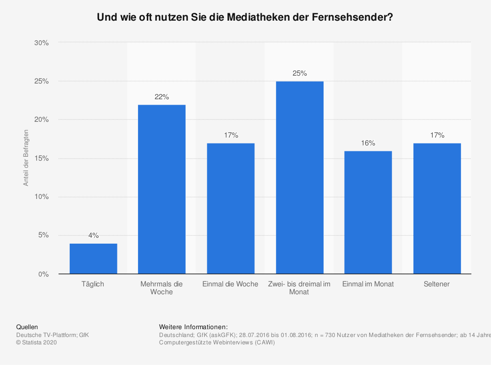 Statistik: Und wie oft nutzen Sie die Mediatheken der Fernsehsender? | Statista