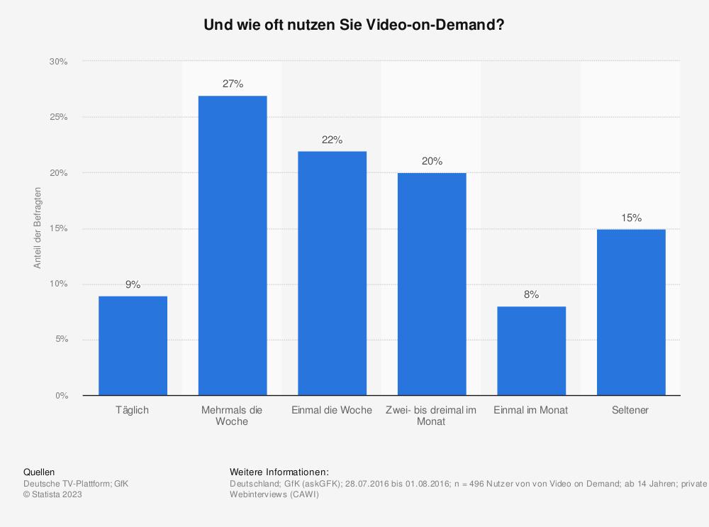 Statistik: Und wie oft nutzen Sie Video-on-Demand? | Statista
