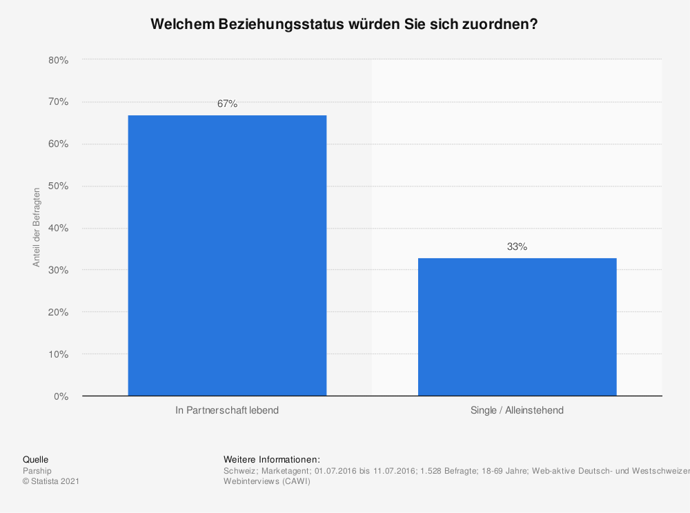 Statistik: Welchem Beziehungsstatus würden Sie sich zuordnen? | Statista