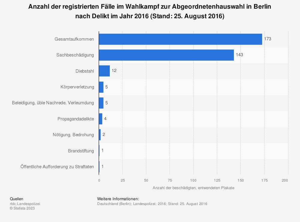 Statistik: Anzahl der registrierten Fälle im Wahlkampf zur Abgeordnetenhauswahl in Berlin nach Delikt im Jahr 2016 (Stand: 25. August 2016) | Statista