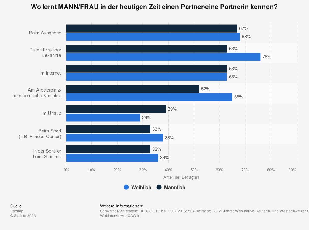 Statistik: Wo lernt MANN/FRAU in der heutigen Zeit einen Partner/eine Partnerin kennen? | Statista