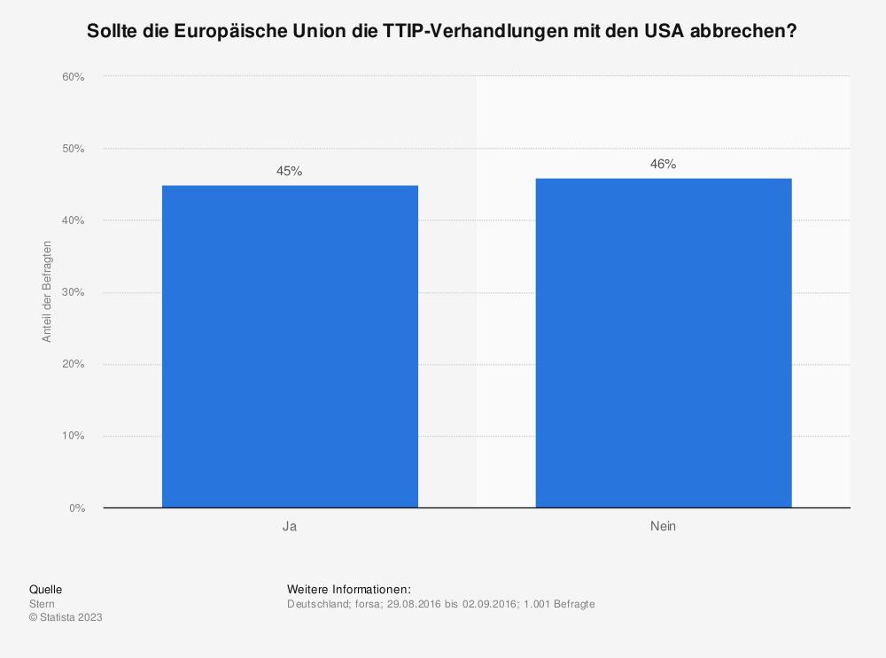 Statistik: Sollte die Europäische Union die TTIP-Verhandlungen mit den USA abbrechen? | Statista