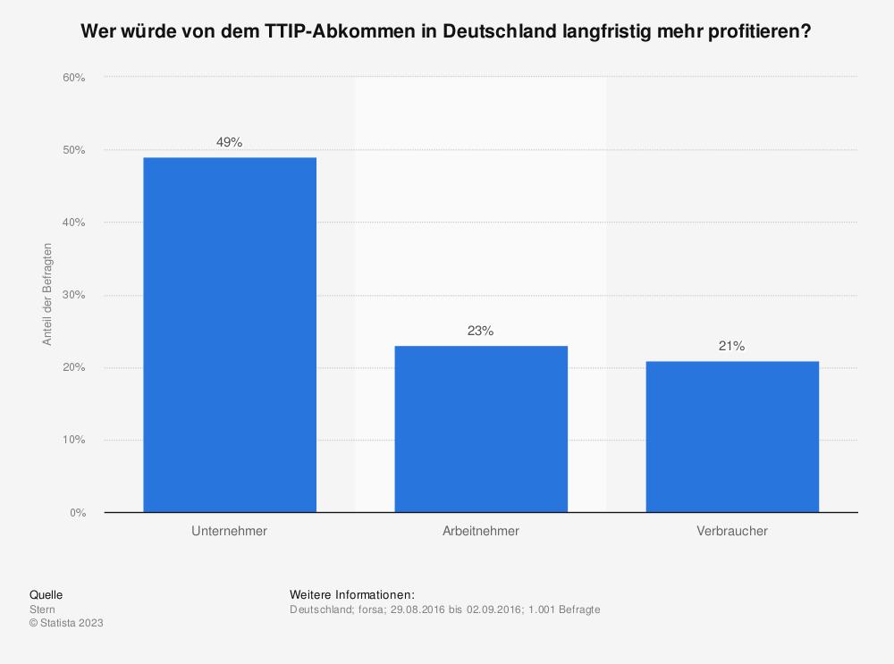Statistik: Wer würde von dem TTIP-Abkommen in Deutschland langfristig mehr profitieren? | Statista