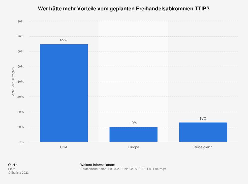 Statistik: Wer hätte mehr Vorteile vom geplanten Freihandelsabkommen TTIP? | Statista