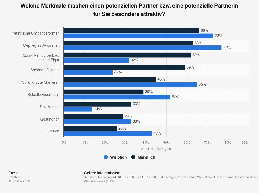 Statistik: Welche Merkmale machen einen potenziellen Partner bzw. eine potenzielle Partnerin für Sie besonders attraktiv? | Statista