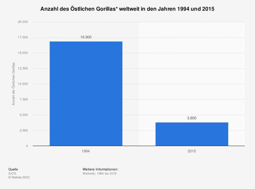 Statistik: Anzahl des Östlichen Gorillas* weltweit in den Jahren 1994 und 2015 | Statista
