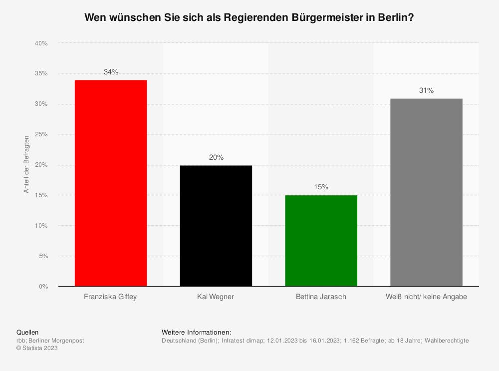 Statistik: Wen hätten Sie lieber als Regierenden Bürgermeister in Berlin? | Statista
