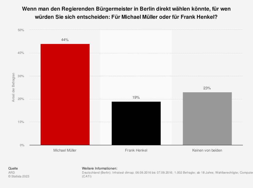 Statistik: Wenn man den Regierenden Bürgermeister in Berlin direkt wählen könnte, für wen würden Sie sich entscheiden: Für Michael Müller oder für Frank Henkel? | Statista