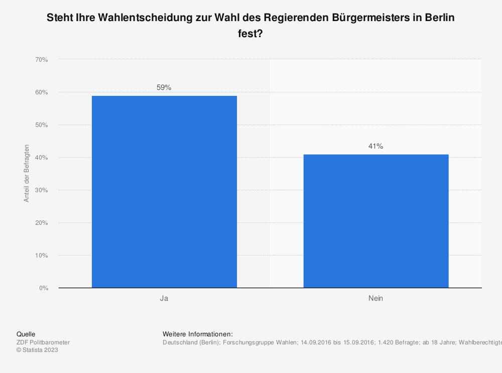 Statistik: Steht Ihre Wahlentscheidung zur Wahl des Regierenden Bürgermeisters in Berlin fest? | Statista