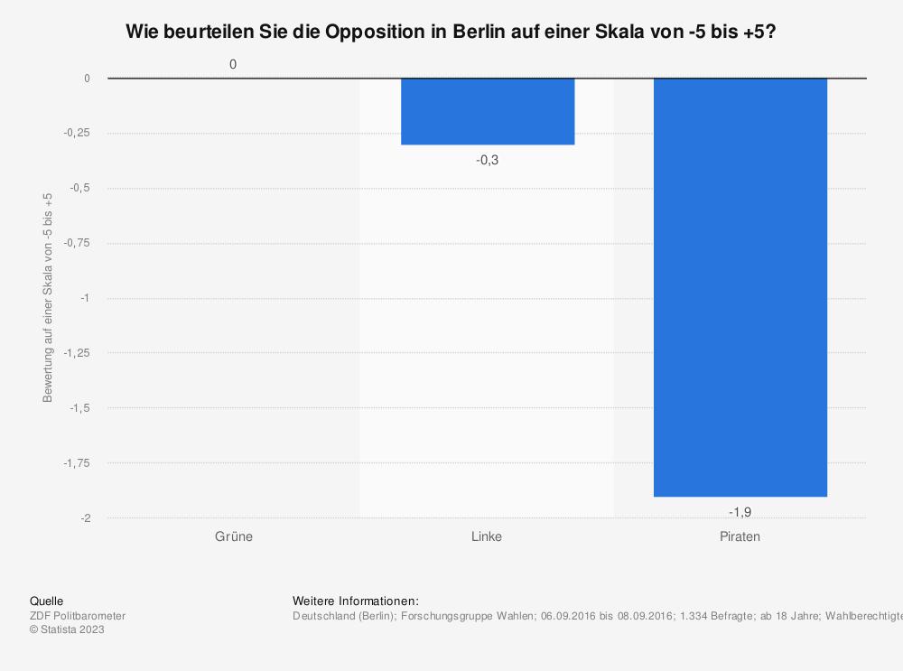 Statistik: Wie beurteilen Sie die Opposition in Berlin auf einer Skala von -5 bis +5? | Statista