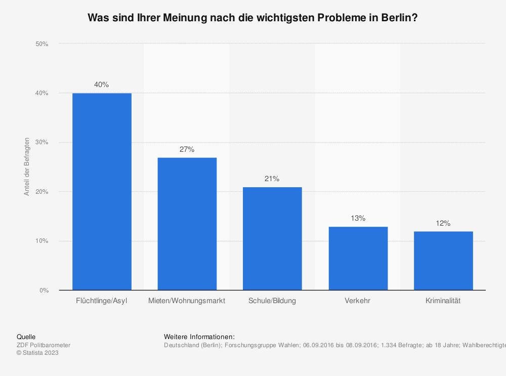 Statistik: Was sind Ihrer Meinung nach die wichtigsten Probleme in Berlin? | Statista