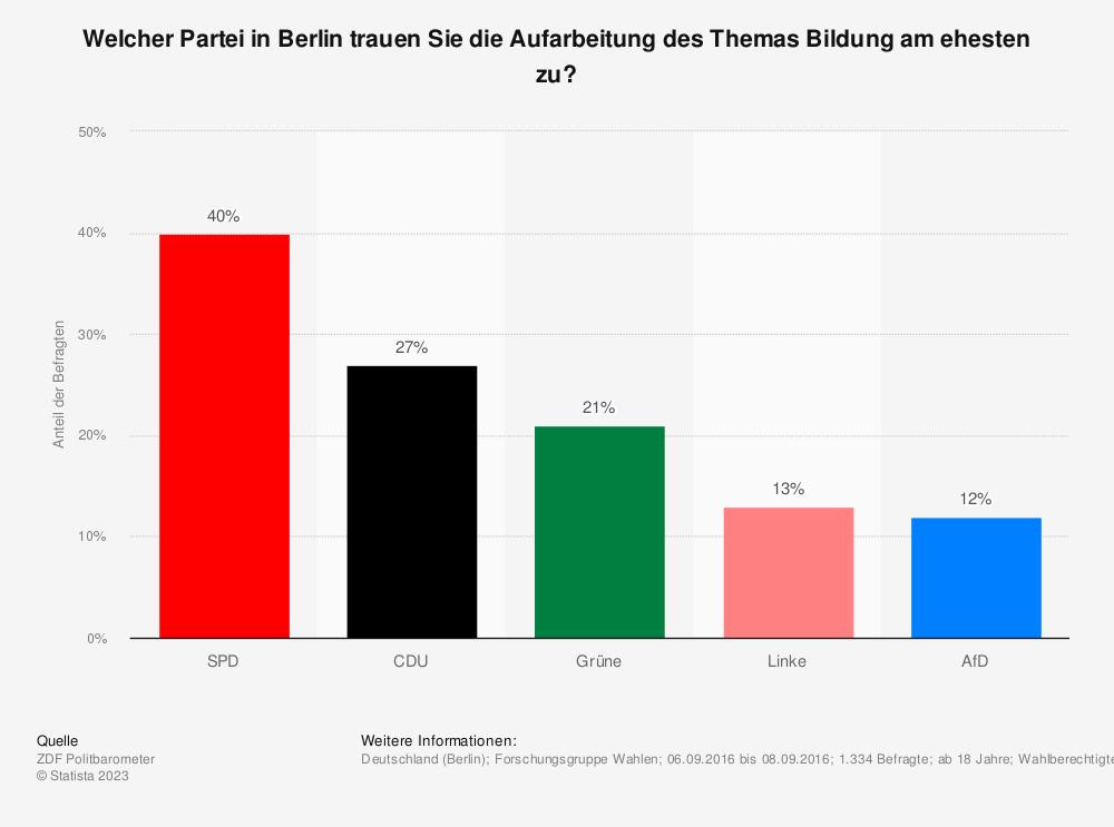 Statistik: Welcher Partei in Berlin trauen Sie die Aufarbeitung des Themas Bildung am ehesten zu? | Statista
