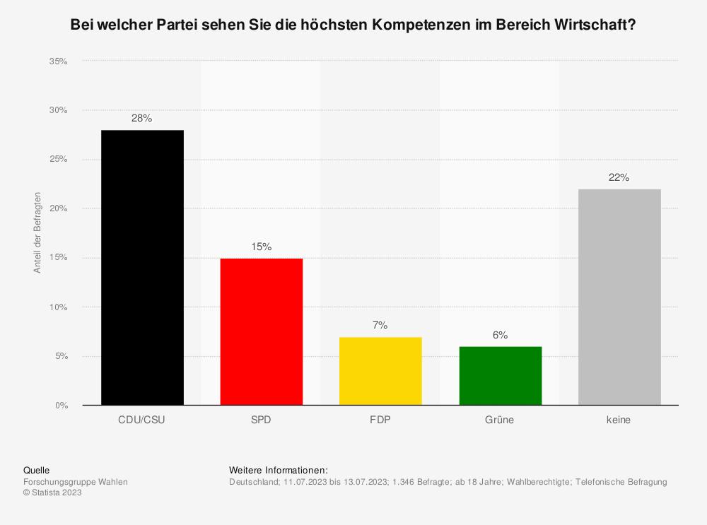 Statistik: Bei welcher Partei sehen Sie die höchsten Kompetenzen im Bereich Wirtschaft? | Statista