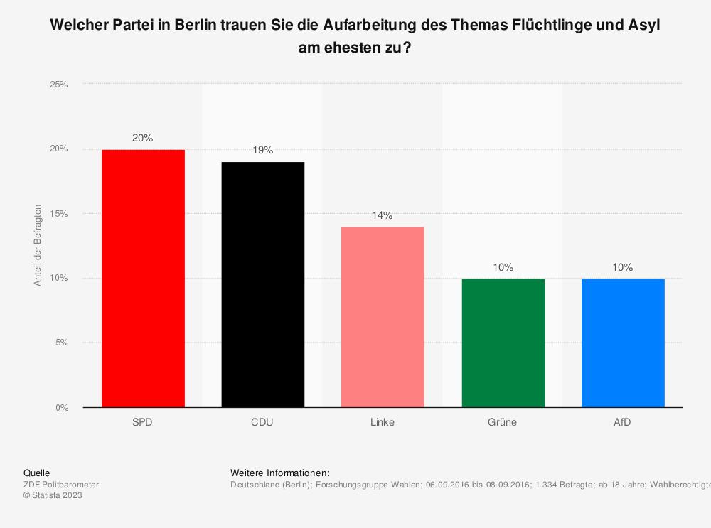 Statistik: Welcher Partei in Berlin trauen Sie die Aufarbeitung des Themas Flüchtlinge und Asyl am ehesten zu? | Statista